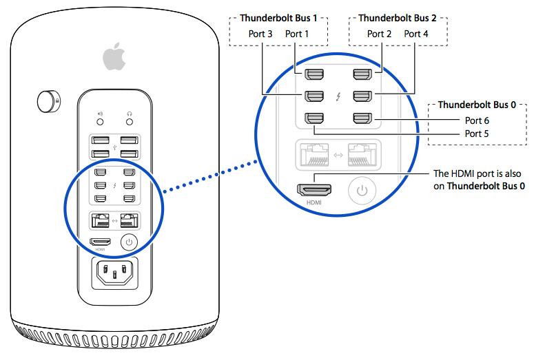 苹果垃圾桶Mac Pro最多可以接多少台显示器?